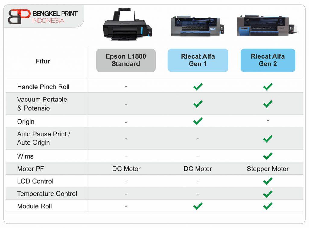 perbedaan Printer DTF GEN 1 GEN 2 Dan EPSON L1800